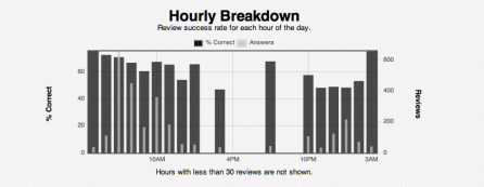 Hourly Breakdown