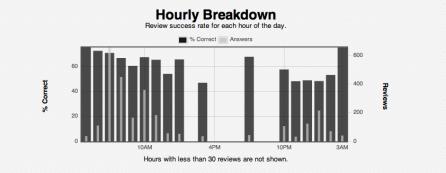 Hourly Breakdown