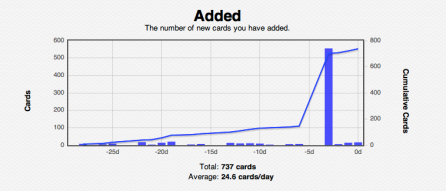 "Here's a quick comparison gallery: this week's ""Added"" cards vs. the previous record holder, the deck's first week. They shouldn't look too dissimilar until you glance at the scale."
