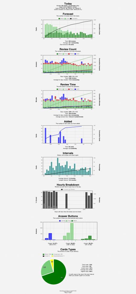anki-stats-2016-11-1313-21-20
