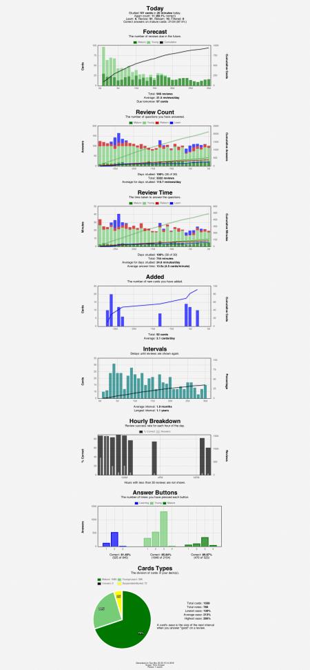 anki-stats-2016-11-2023-15-18