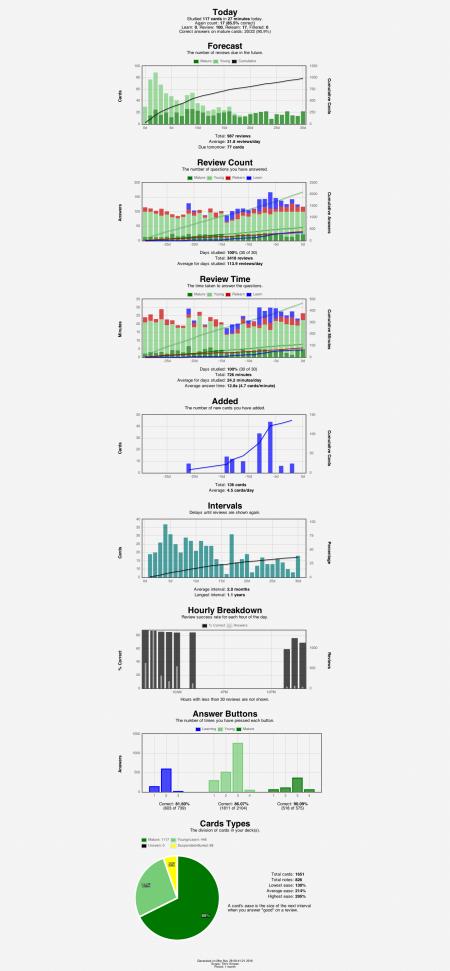 anki-stats-2016-11-2808-41-24