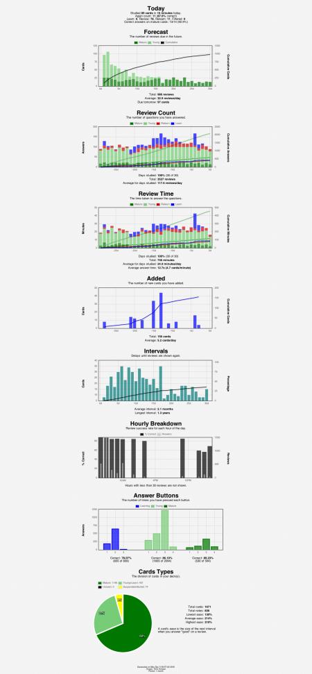 anki-stats-2016-12-0509-57-25