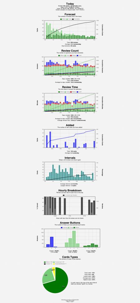 anki-stats-2016-12-1823-03-46