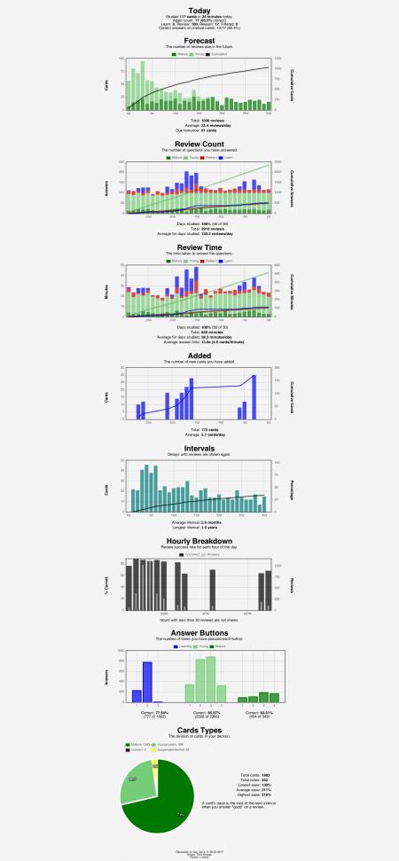 anki-stats-2017-01-0811-59-30