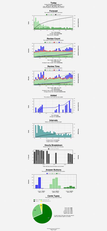 anki-stats-2017-01-1515-51-48