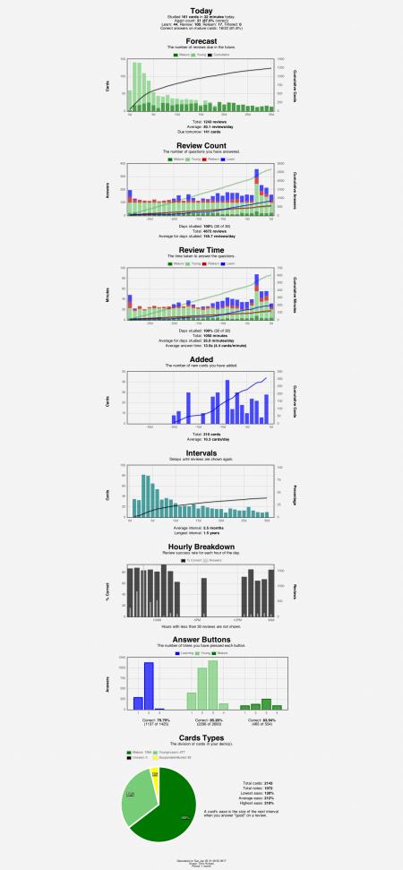 anki-stats-2017-01-2221-50-53