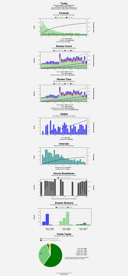 anki-stats-2017-02-0523-58-29