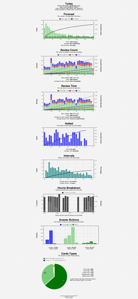 anki-stats-2017-02-1322-55-57