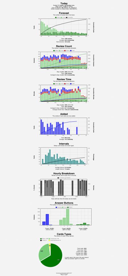 anki-stats-2017-02-2010-29-07