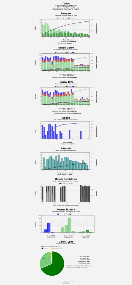 anki-stats-2017-02-2623-42-16