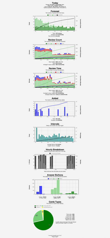 anki-stats-2017-03-0510-41-50