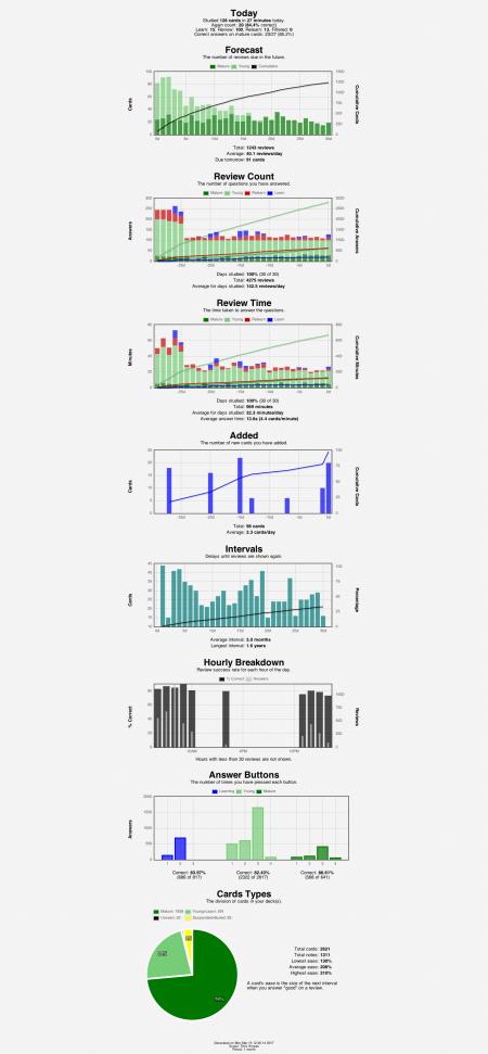 anki-stats-2017-03-13@12-26-20