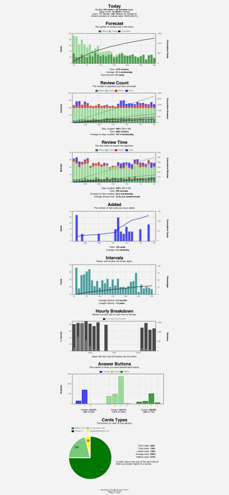 anki-stats-2017-03-26@10-50-15