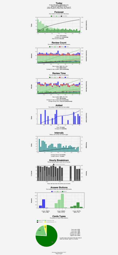 anki-stats-2017-04-18@00-19-19