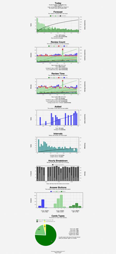 anki-stats-2017-05-02@07-05-38