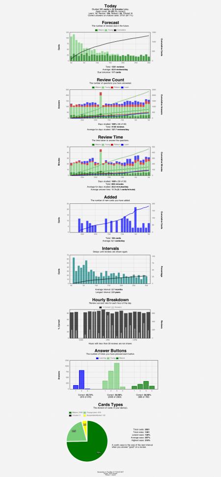 anki-stats-2017-05-09@17-04-51