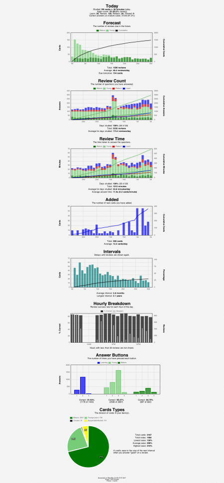 anki-stats-2017-05-24@10-13-37