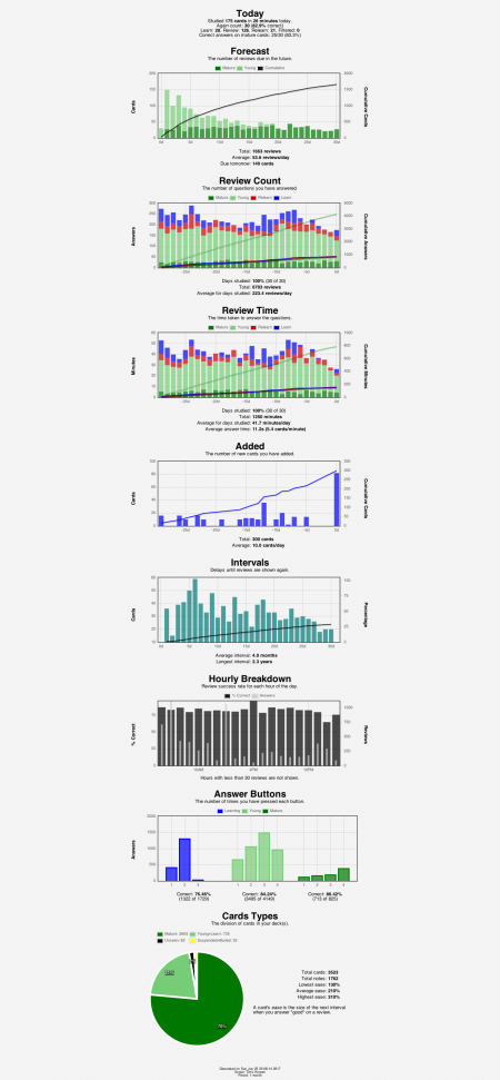 anki-stats-2017-06-25@23-08-35