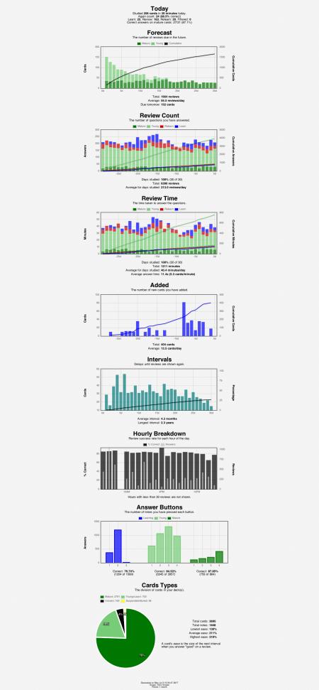anki-stats-2017-07-03@10-34-54