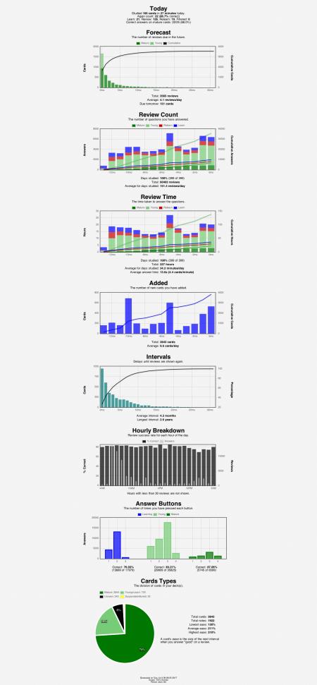 anki-stats-2017-07-09@09-09-17